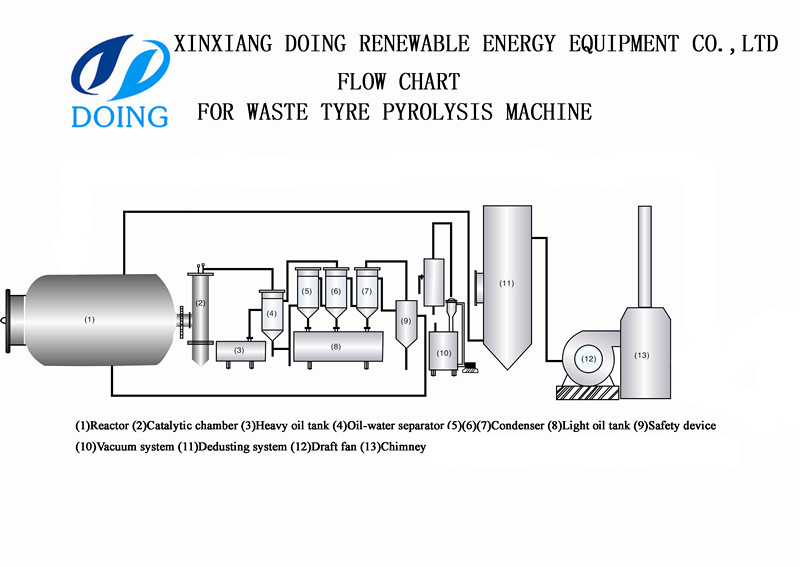 The flow chart of tyres pyrolysis equipment for 6T