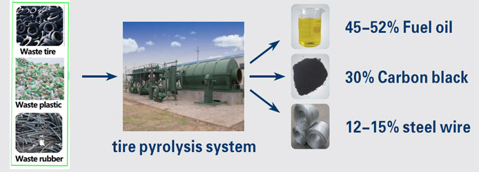 Introduction to the theory of pyrolysis technology which is used in waste tire