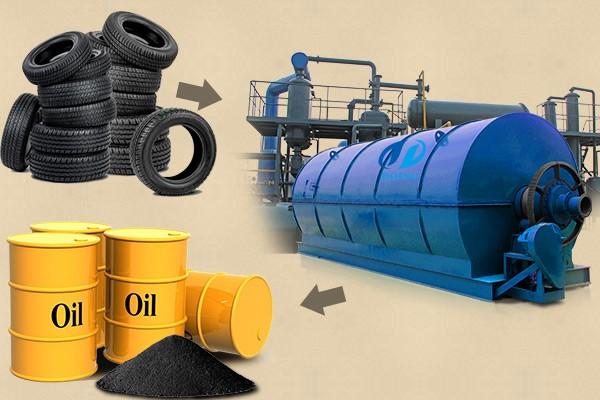 Tire to oil pyrolysis machine
