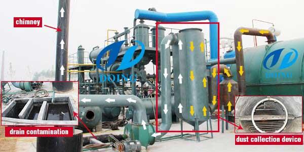 Parts introduction of pyrolysis plant