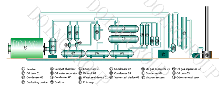 Pyrolysis plant working principle