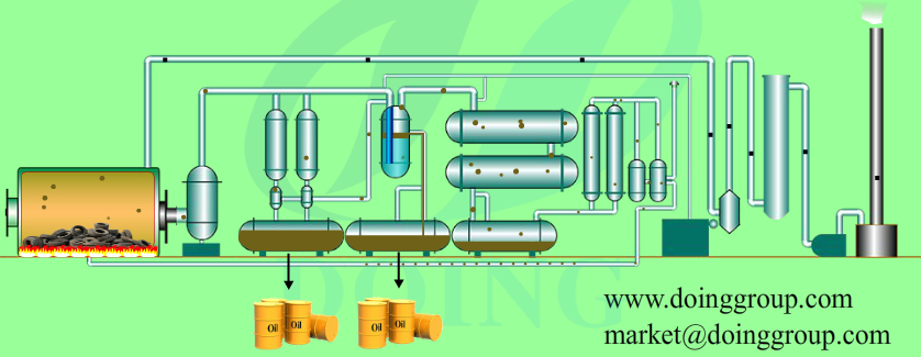 Waste tyre pyrolysis plant flow chart