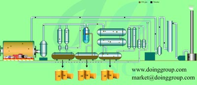 Waste plastic /tyre pyrolysis process flow chart