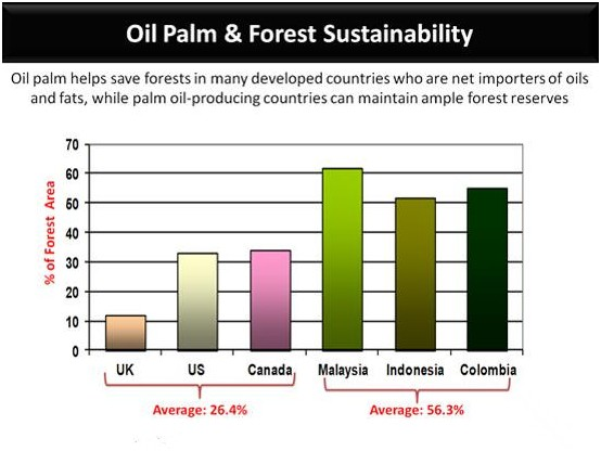 Palm oil industry in Malaysia