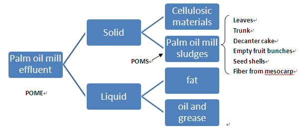 The necessity to deal with palm oil mill effluent