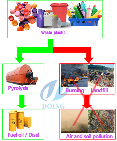 What is plastic pyrolysis?
