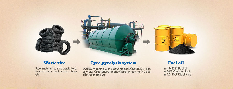 How does waste tyre pyrolysis?