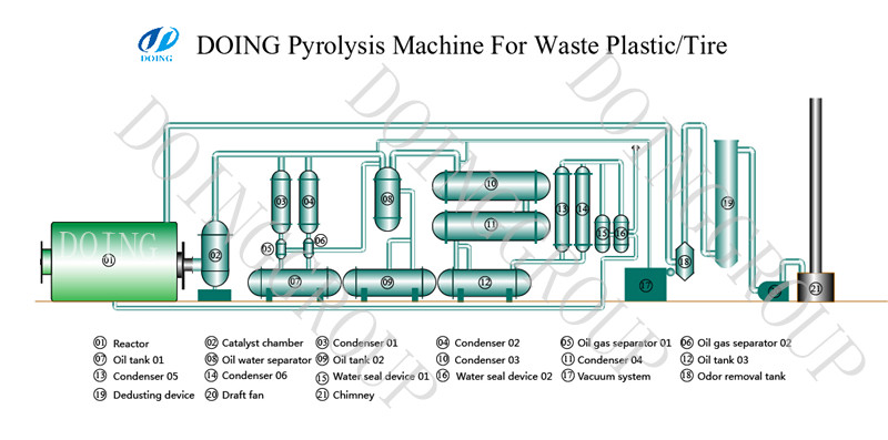 6t-10t capacity waste tyre pyrolysis machine