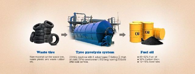 High Tech waste tyre to oil pyrolysis plant