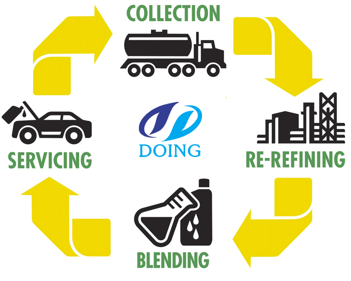 Waste motor oil recycling new leading industry for How to recycle used motor oil