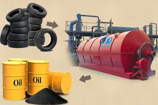 What is furnace oil processed by pyrolysis plant?