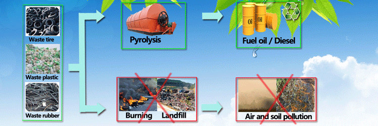 What is tire pyrolysis?