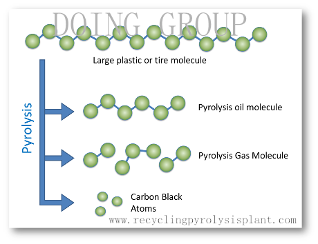 What is pyrolysis meaning?