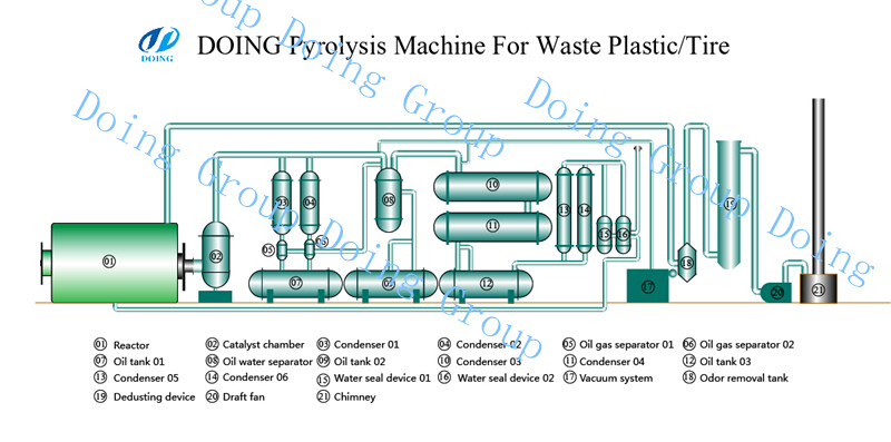 To install pyrolysis machines for Jamaica customers