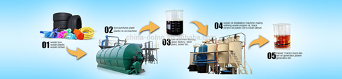 Why recycling waste tyres or plastic by pyrolysis processing?