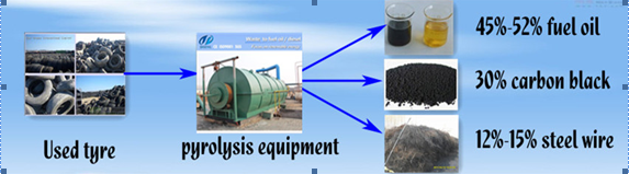 About waste tire pyrolysis to oil plant