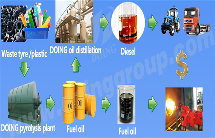 Waste tire and plastic oil production line of China Doing Company