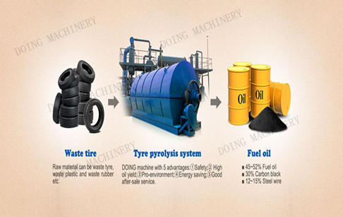 How does waste tyre into oil pyrolysis machine works?