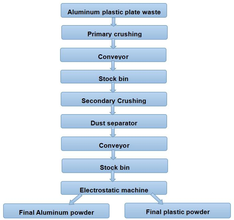 What process is used to recycle aluminum plate?