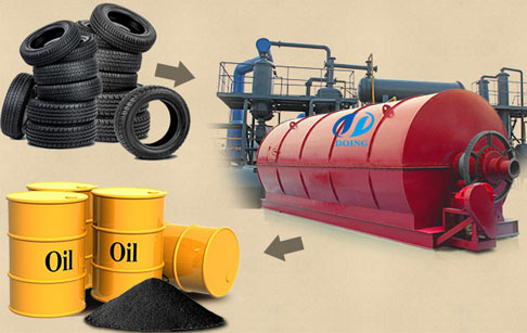 How to avoid air pollution in the processing  of waste tire recycling machine