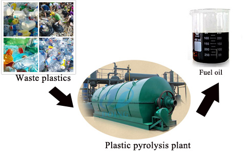Wate plastic to oil pyrolysis plant