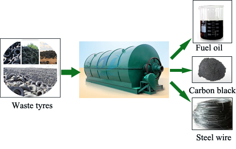 Scrap tyre to oil production plant machinery