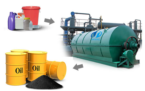 Convert plastic to oil machine