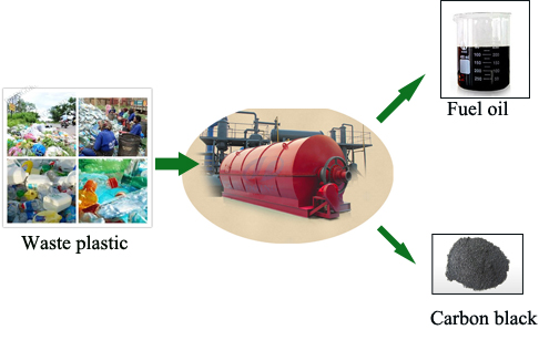 Plastic to oil conversion machine plant
