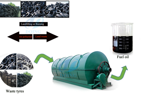 Rubber tyre recycling machine