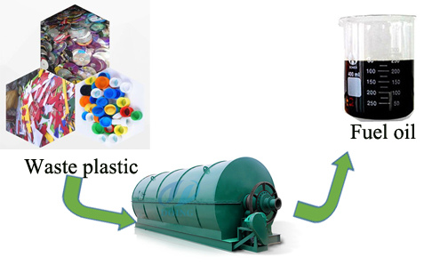 The usage of products from plastic pyrolysis plant
