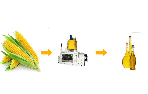 What is the corn germ pretreatment process?