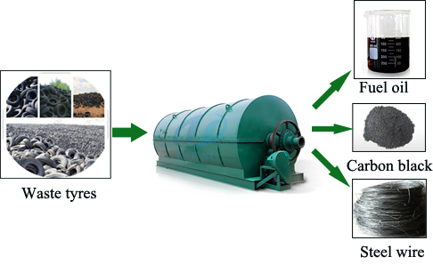Waste tire pyrolysis processing plant