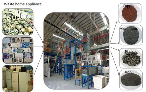 Electronic waste recycling plant-home appliance