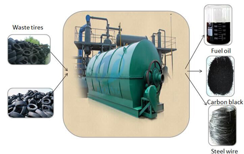 To install pyrolysis plant in Columbia
