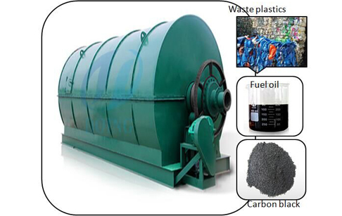 Waste plastic pyrolysis plant DY-1-6 of Doing Group