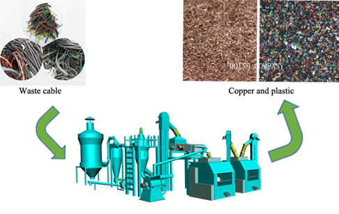 What is the value of recycling waste cable wire?_Pyrolysis plant ...