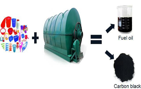 Plastic waste recycling  process?