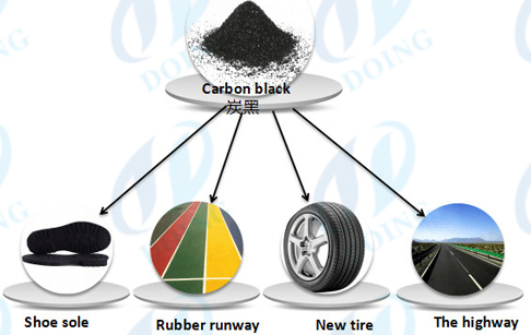 Use of carbon black from continuous tyre pyrolysis plant