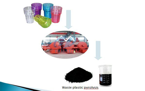 What pyrolysis process of plastic waste?