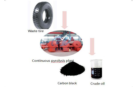 How waste tyre pyrolysis process ?