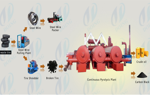 Continuous waste tires pyrolysis machine