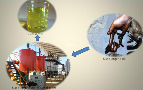 Used engine oil to diesel plant