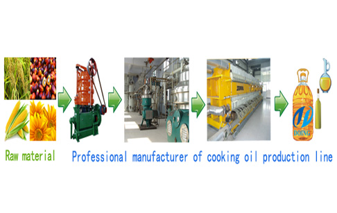 Crude Soybean oil refining process