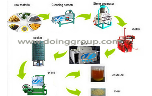 how to make rice bran oil