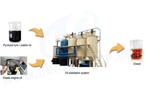 Used plastic to diesel fuel plant