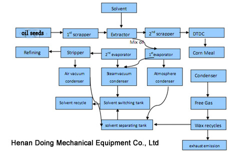 Cooking oil milling extraction process