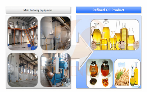 Cooking oil refining plants