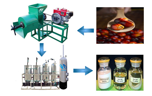 small palm oil refining plant