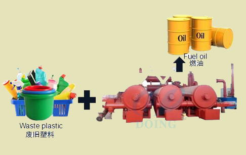 What is pyrolysis of plastic waste to fuel oil?