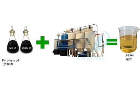 What is the oil distilaltion plant?